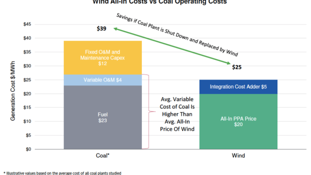 cost of wind power