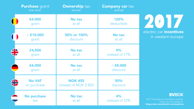 Electric Car Incentives In Norway, UK, France, Germany, Netherlands on