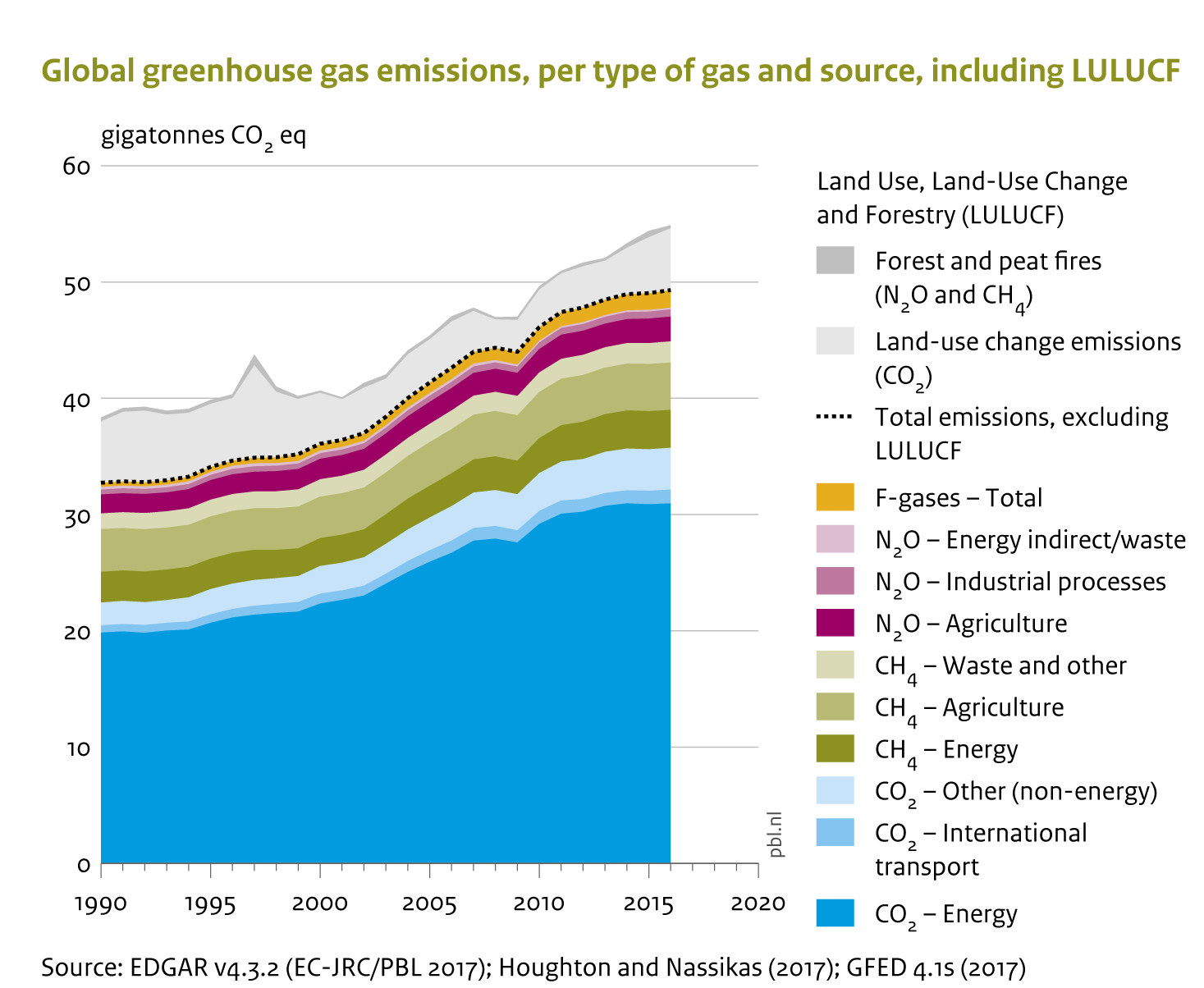 greenhouse gas emission Greenhouse gas emission tracking report april 2018 the information contained in this report is preliminary and subject to change without notice.