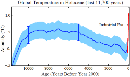 James Hansen climate change 1
