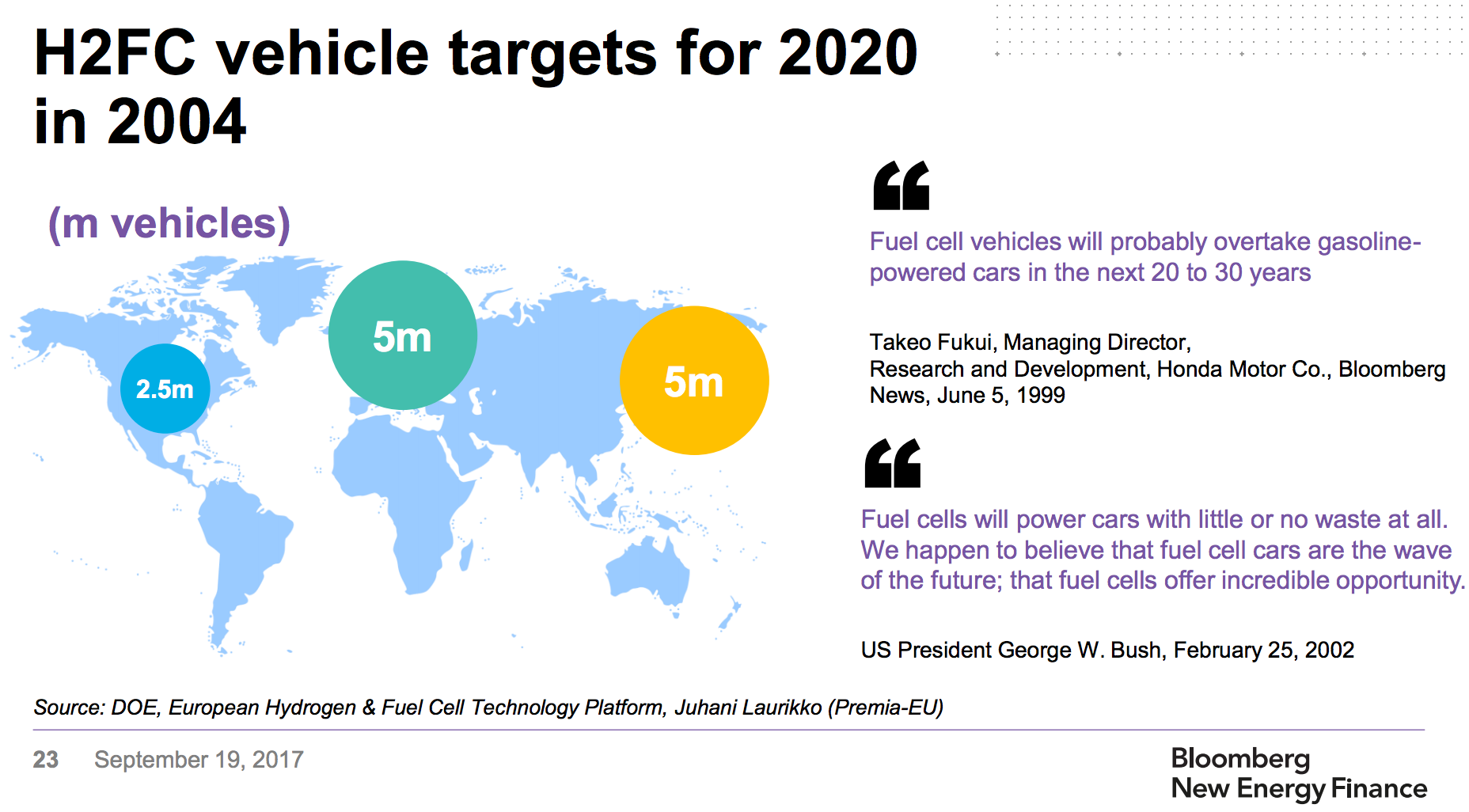 As You Can See In The Chart Above 2004 Hydrogen Fuel Cell Vehicle Targets For 2020 Were Woefully Off Cynical Among Us Will Say That Automakers Knew