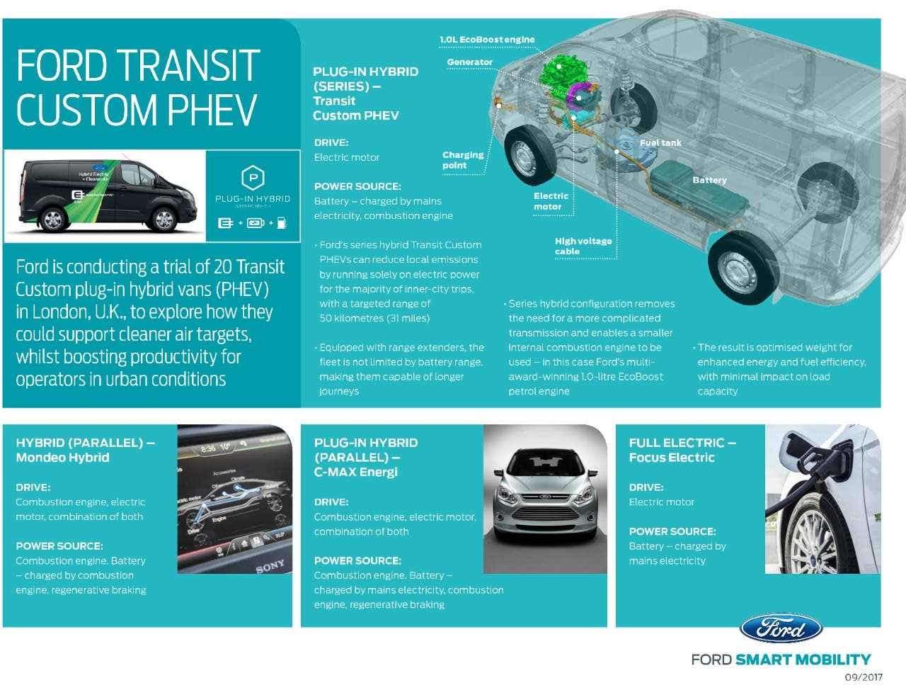 10ccca54fc Infographic via Ford. Ford is apparently the first volume van ...