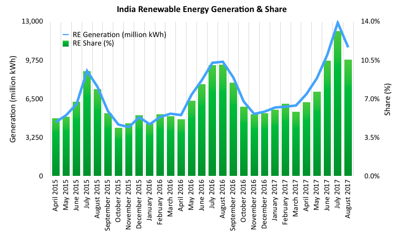 Renewable Energy Share Hits All-Time High In India — 13.2% of Electricity