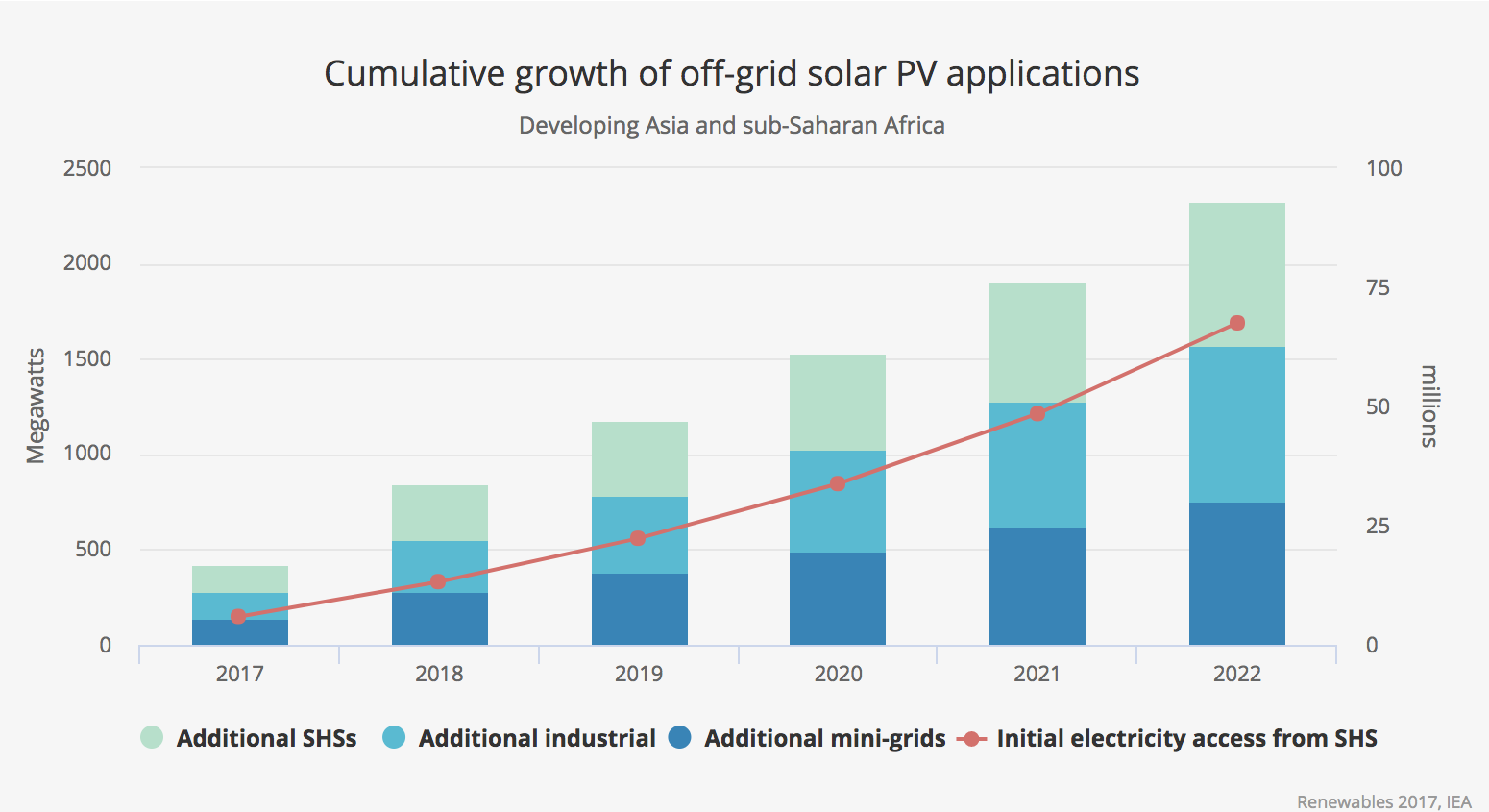 7 Charts Solar Leads The Way As Renewables Grow Faster