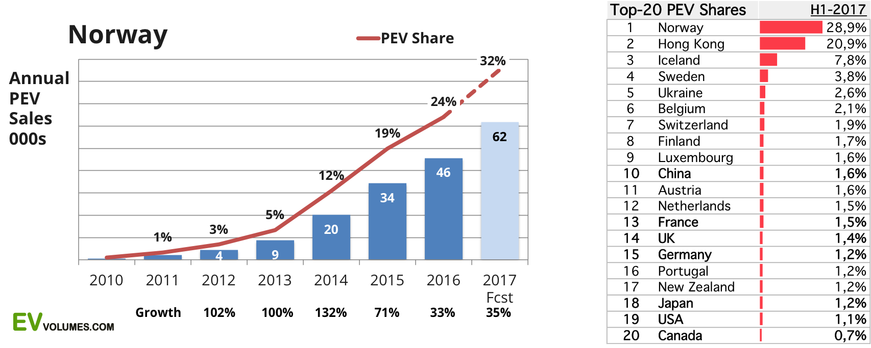 32% EV Market Share In Norway | CleanTechnica