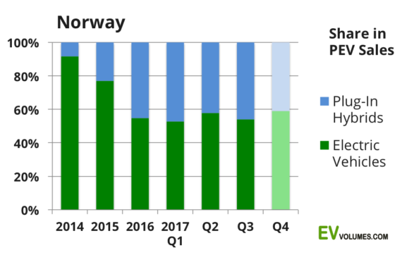 Norway Leads The Clean Car Sales for 2017