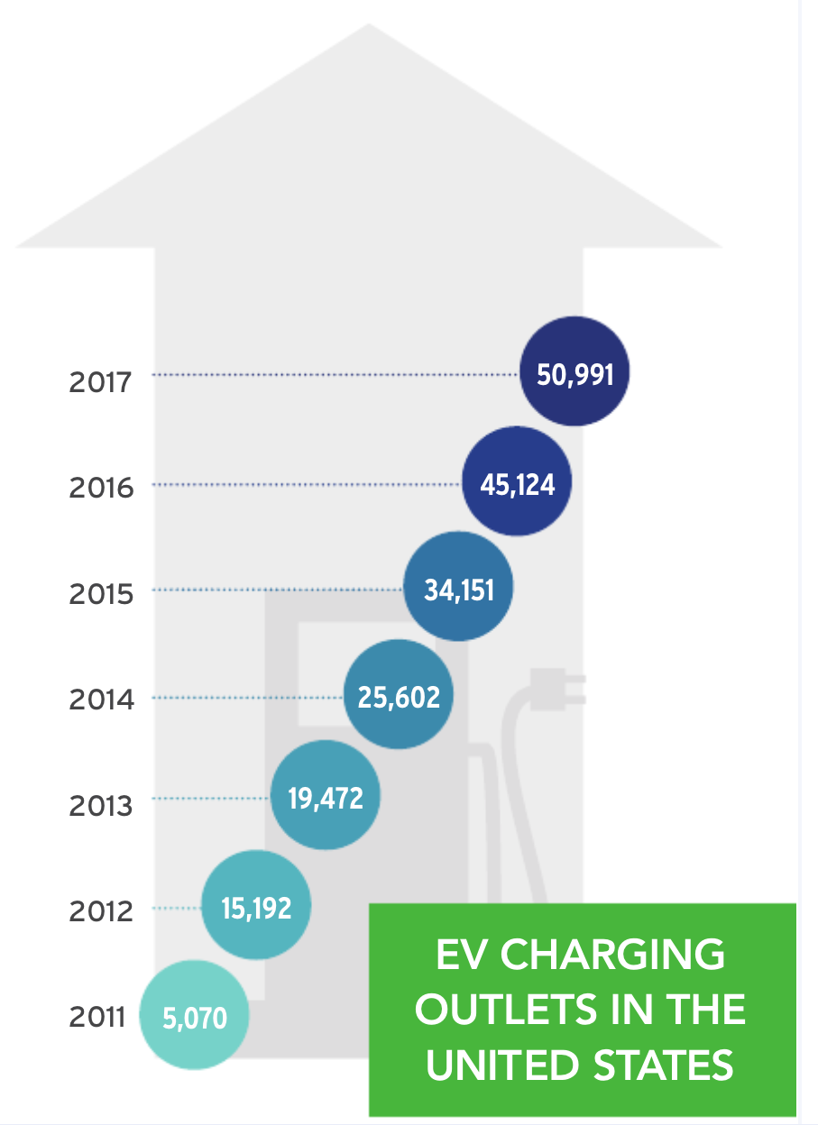 Us Ev Charging Network Grows From 5 070 To 50 990 Charging