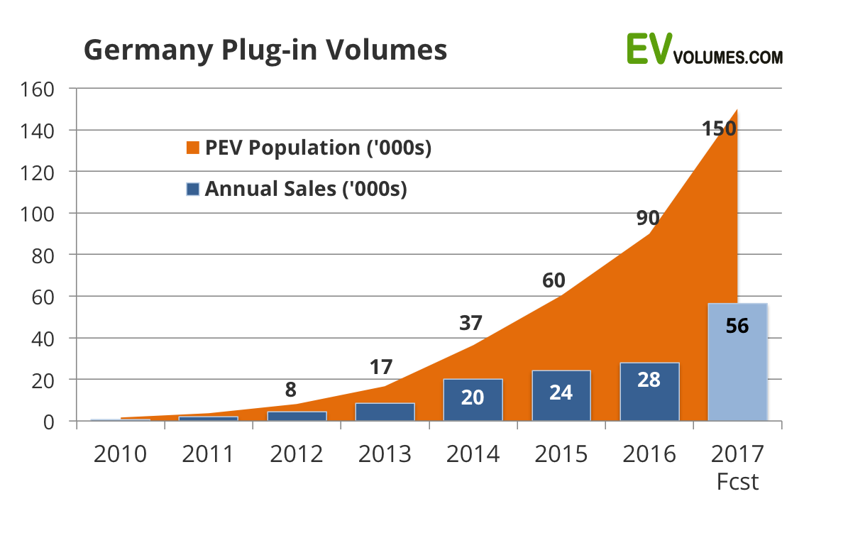 With Regard To S During September Growth Remained Strong A Total Of 6 150 Plug In Electric Vehicle Registrations Germany The Month