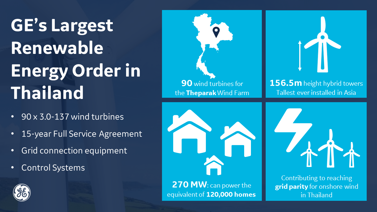 GE Scores Largest Renewable Energy Order In Thailand