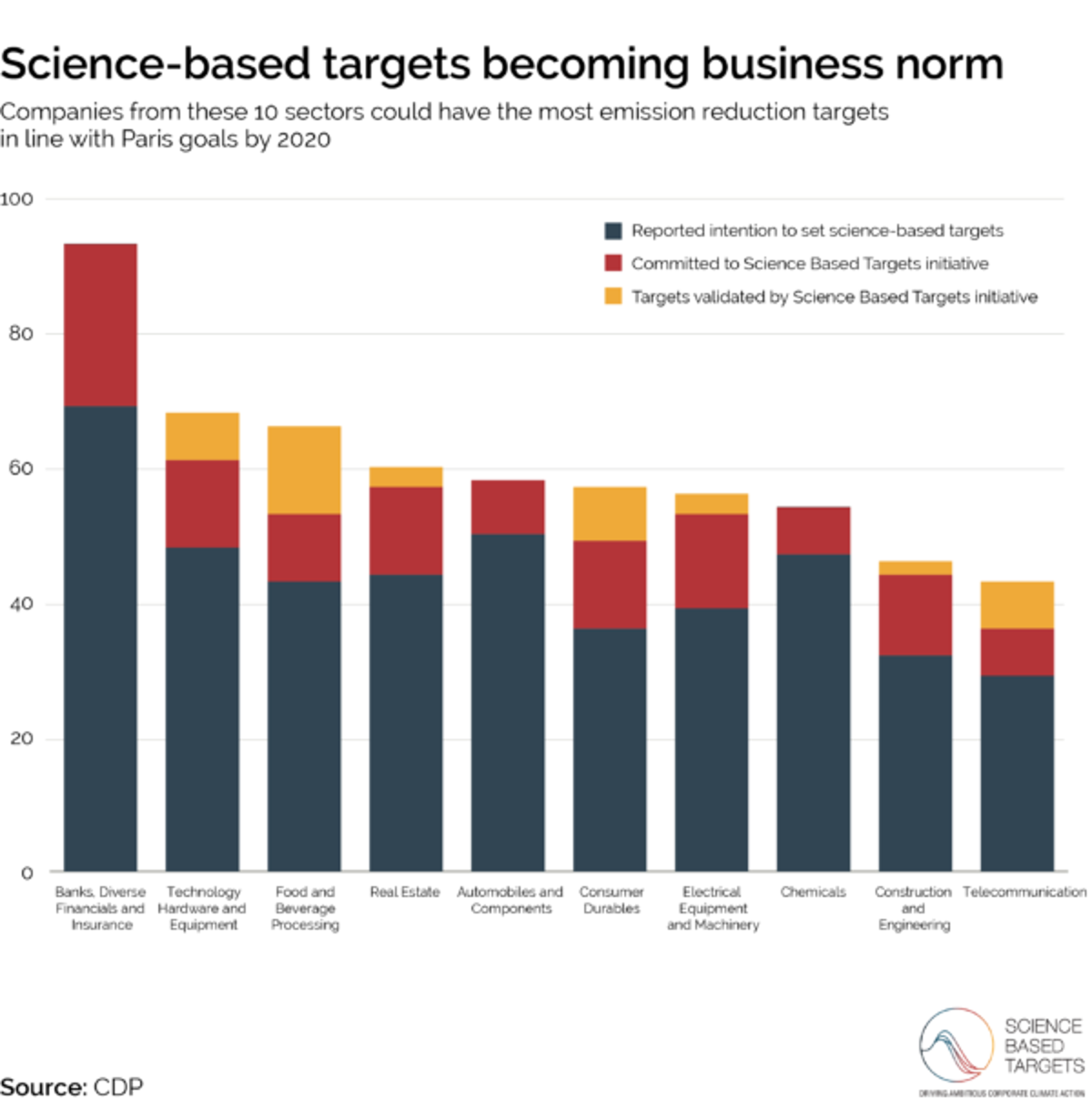 Science Based Targets Are Becoming Normal Business 2 Years