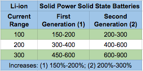 Bmw Solid Power To Jointly Develop Solid State Batteries For