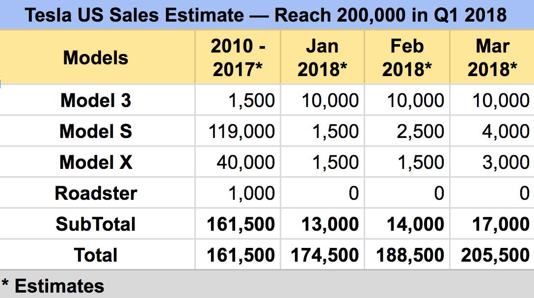 An Aggressive But Not Unrealistic Estimate For Q1 2018 Model S And X Deliveries In The Us Is About 14 000 Units This Would Mean That To Trigger Start