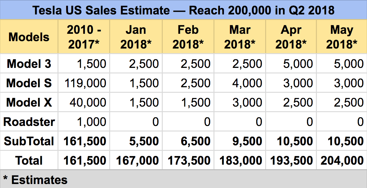 It Is Impossible To Predict At This Point Which Scenario Might Come True But We Can Ume With Pretty Strong Confidence That Tesla Will Reach 200 000