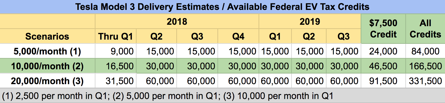 Uming That Tesla Reaches 200 000 In Us S Q2 Of 2018 The Full 7 500 Would Be Available Through Q3 And End Completely At 2019