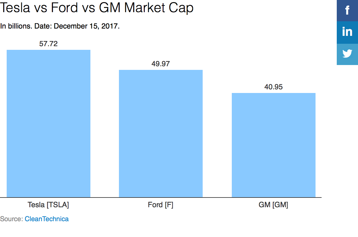 Tesla vs  Ford | CleanTechnica