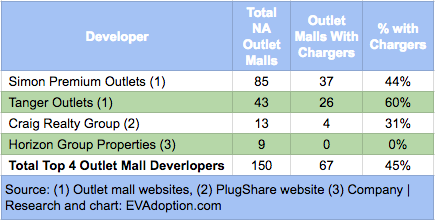 Top 4 Outlet Mall Developers - EV charging Stations
