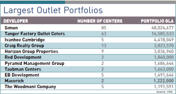 Top Outlet Mall Developers - 2017 - VRN
