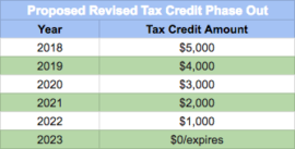 Proposed Federal Tax Credit Phased Out Amounts and Year