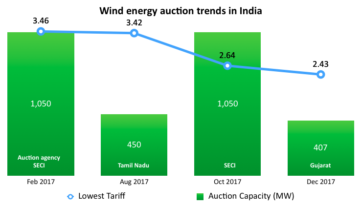 photo image India Relaxes Terms For Federal Wind Energy Auctions