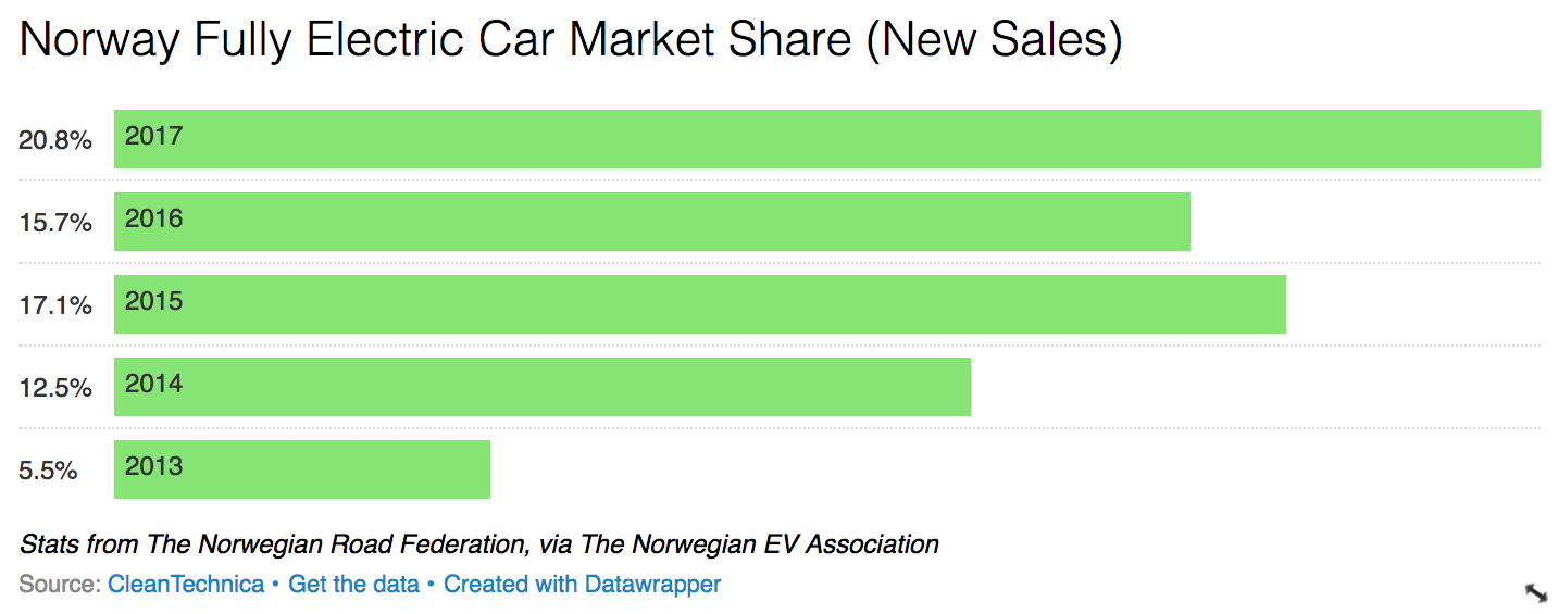 Over 50 Of New Car Registrations In Norway 2017 Plug Vehicles Or Hybrids Cleantechnica