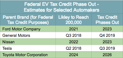 Tax Credit Phase Out Estimates Selected Automakers