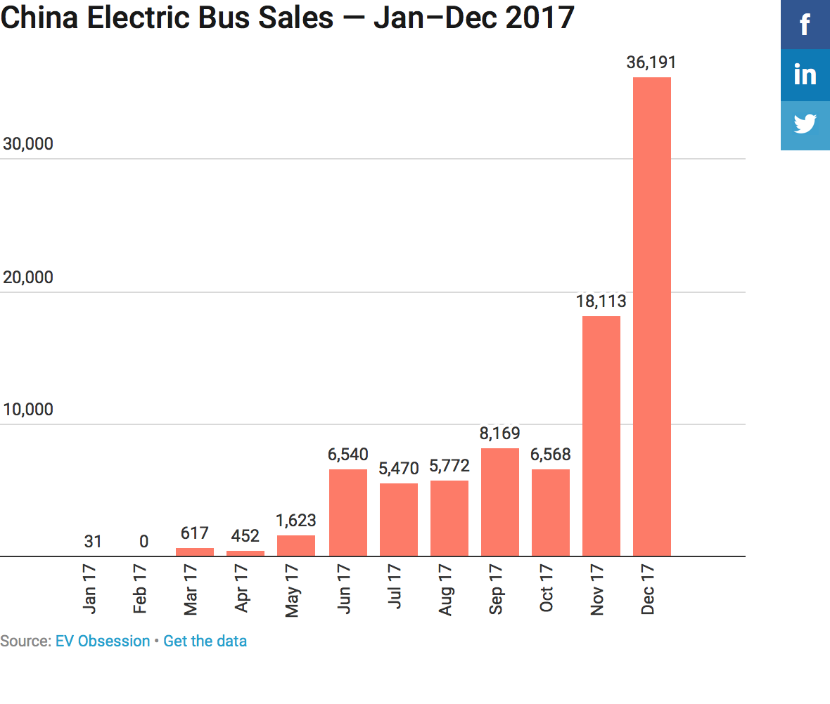 China 100 Electric Bus Sales Quot Just Quot 89 546 In 2017