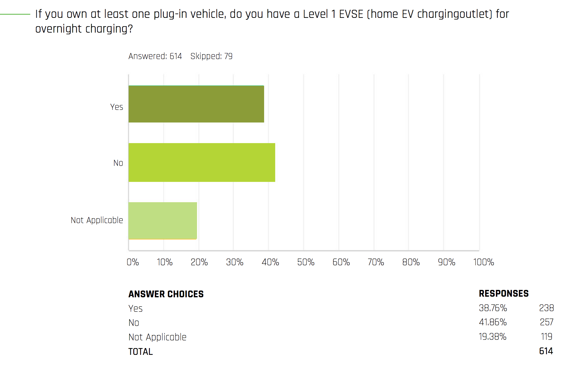 In Other Words Among Ev Drivers It Was Roximately A 50 Split Between Those Who Use Overnight Level 1 Charging And Don T