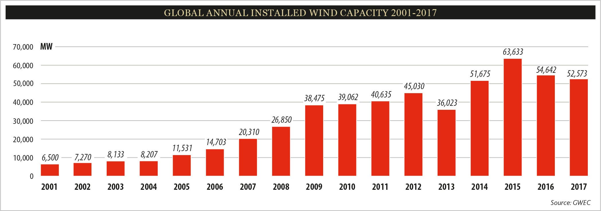 US Wind Installations Were Around The 7 GW Mark Followed By Germany With 65