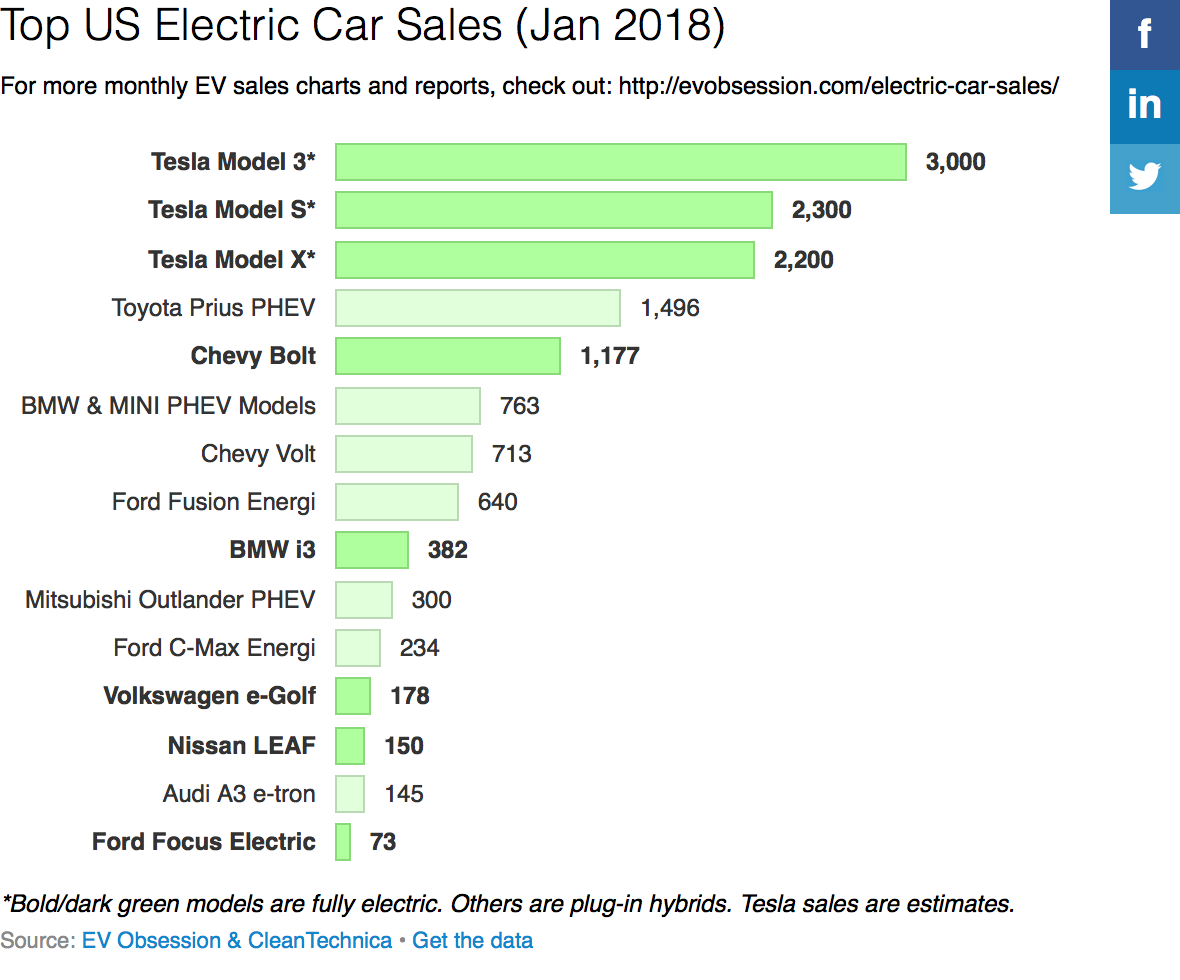 Sales Of Electric Cars In Usa