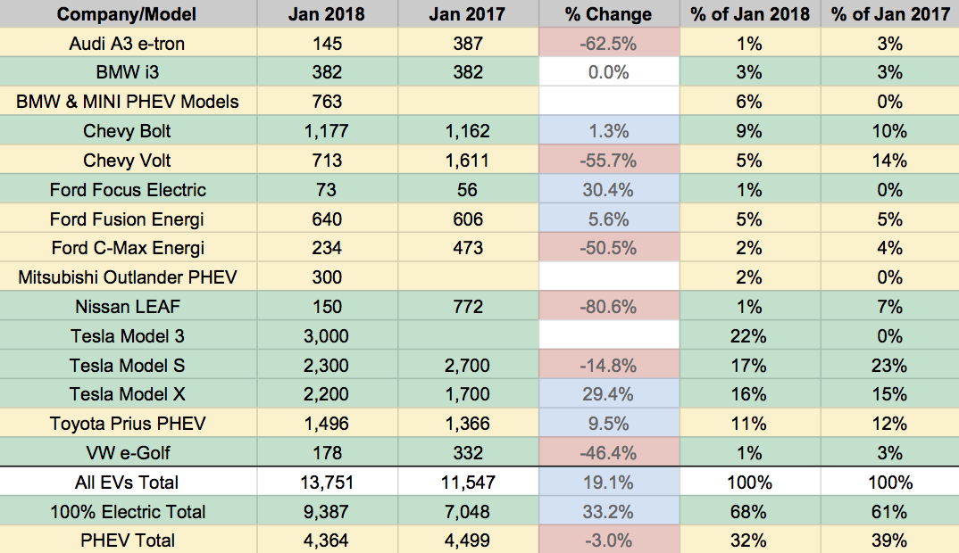 Looking At The Us S Of Top Electric Cars Including Plug In Hybrids One Thing Stands Out January Tesla Dominates This Is Unlikely To Change