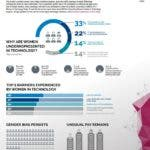 cleantech female leaders