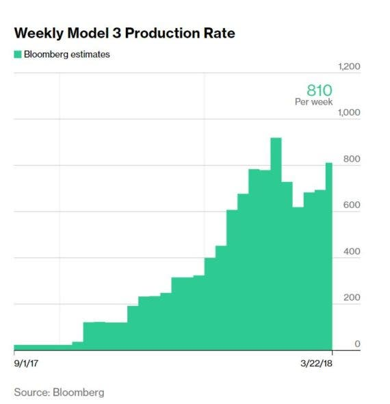 Bloomberg Model 3 production tracker