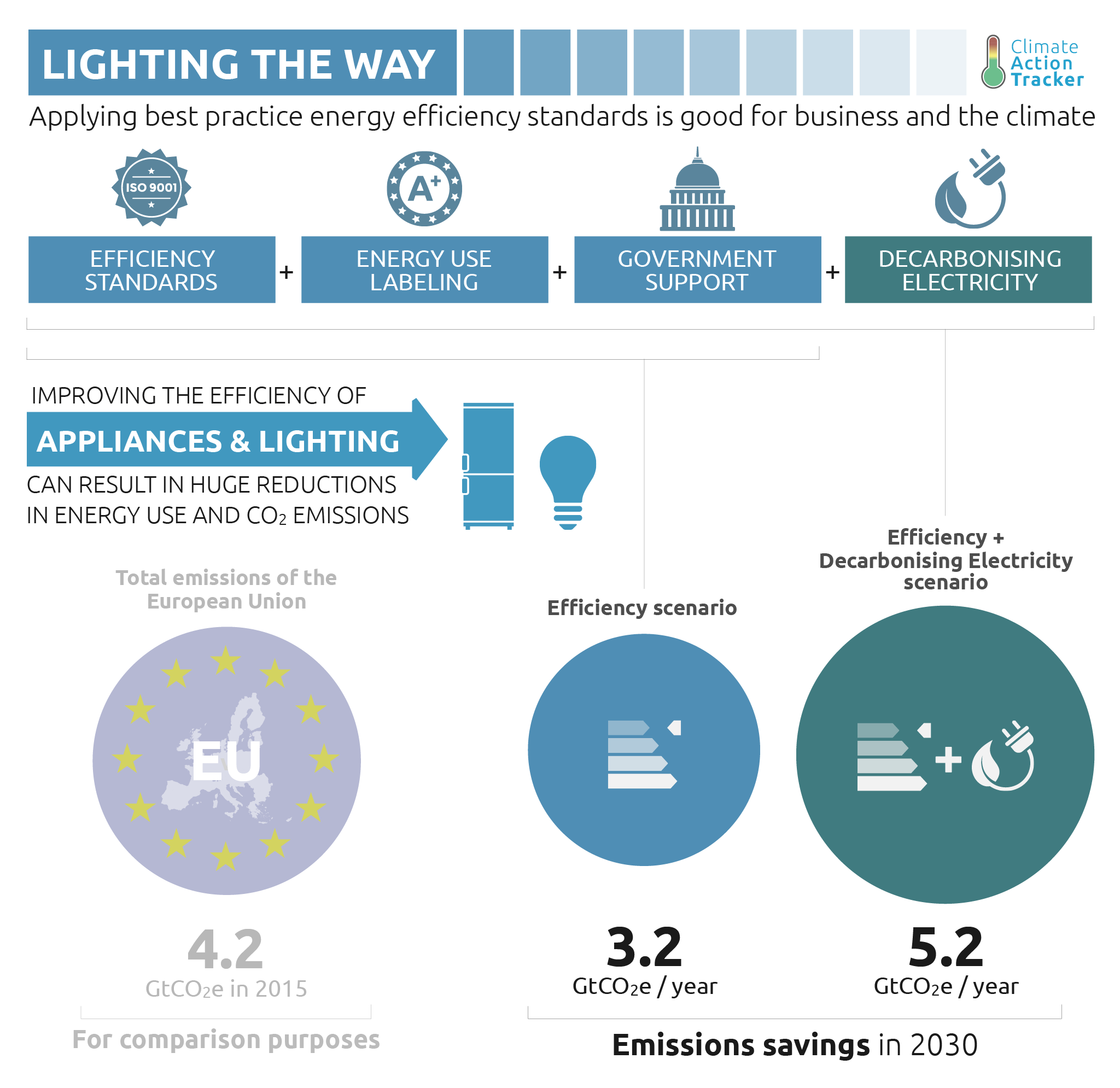 Huge Emissions Reductions At Hand With Mass Adoption Of Lighting ...
