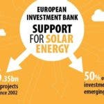photo image European Investment Bank Provided €1.05 Billion In Solar Financing In 2017
