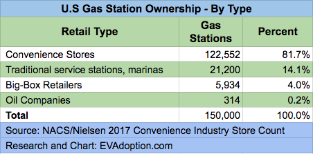 NACS-Nielsen 2017 Convenience Store Gas Station Count