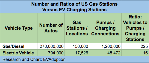 Number Ratios Of Us Gas Stations Versus Ev Charging 3 4 18