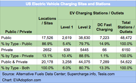Public Charging Stations By Network 12 31 17