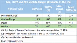Electric vehicle range - Gas-BEV-PHEV-1.27.18