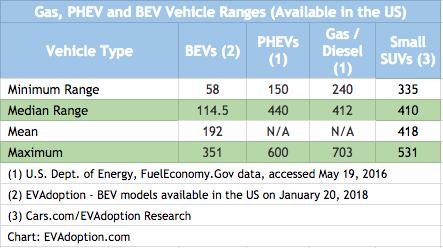 Electric vehicle range - Gas-BEV-PHEV-1.27.18
