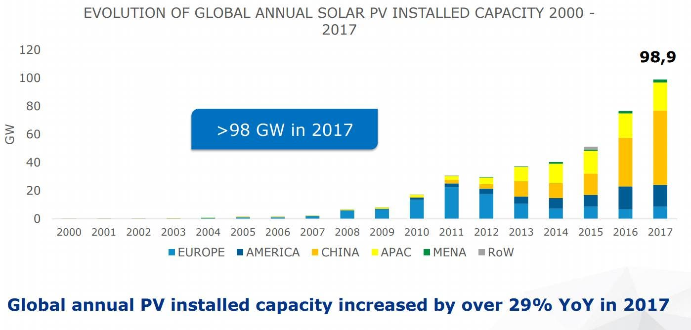 Global Solar Market Installed 98 9 Gigawatts In 2017