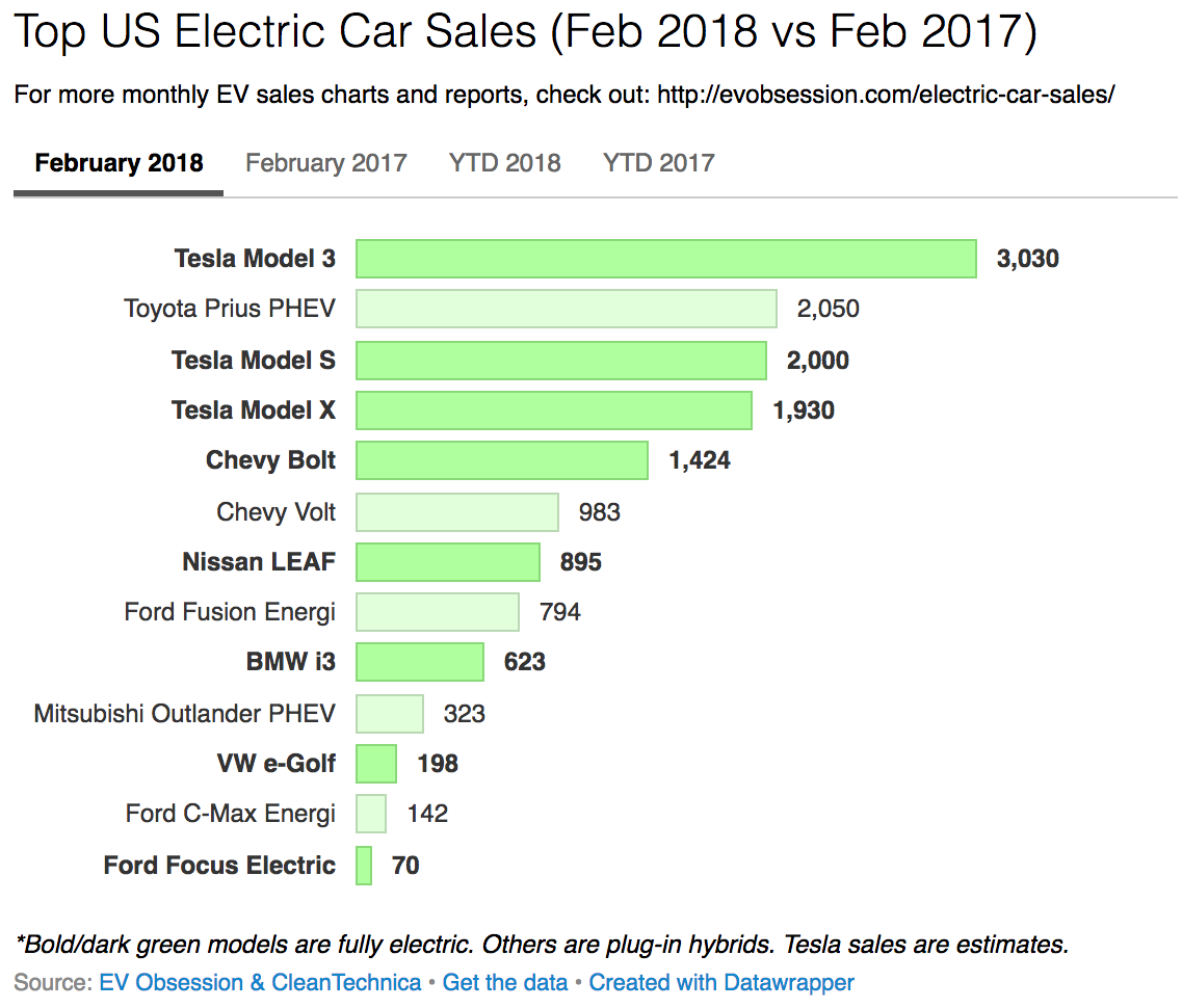 Tesla Model 3 Wins February (Despite Production Woes), Other ...