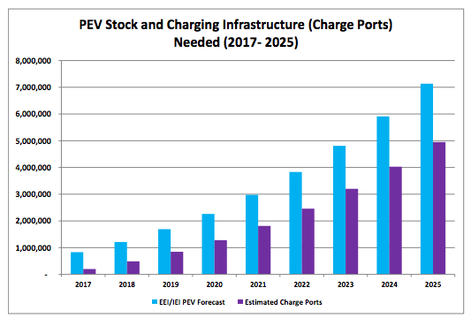 EV Charging Station Forecast - EEI-IEI