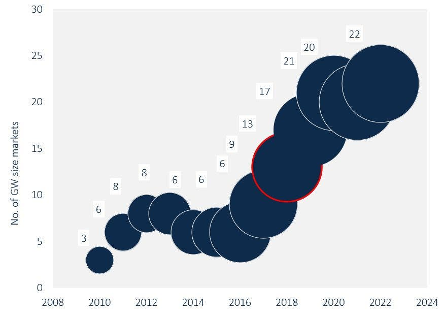 104 Gigawatts Of New Global Solar Installations Expected In 2018