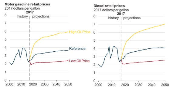 Gas Prices Forecast - EIA