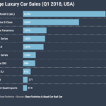 Tesla Model S Crushes Large Luxury Car Competition In USA