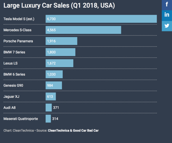 Tesla Model S Crushes Large Luxury Car Compeion In Usa Cleantechnica