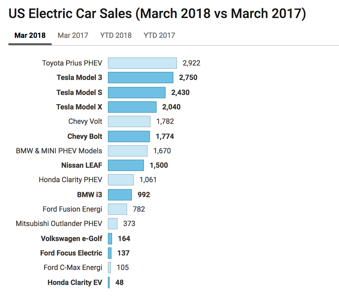 All Hyundai Models Vehicles On Sale In Usa 2018: Tesla Model 3 = #1 In Q1 2018 US Electric Car Sales