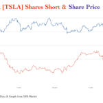 Tesla [TSLA] Still A Dramatically Shorted Stock (#CleanTechnica Exclusive)