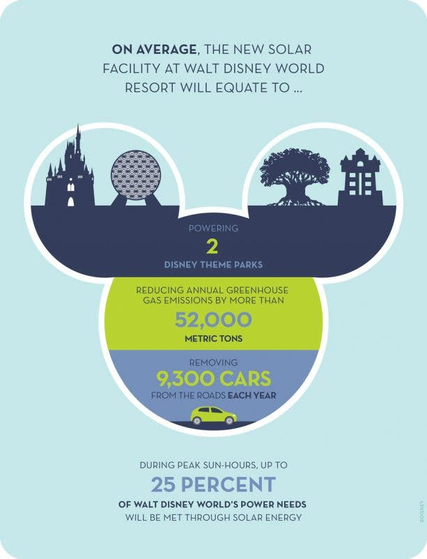 Disney's New 270-Acre Solar Farm Can Power Two Of Its Theme