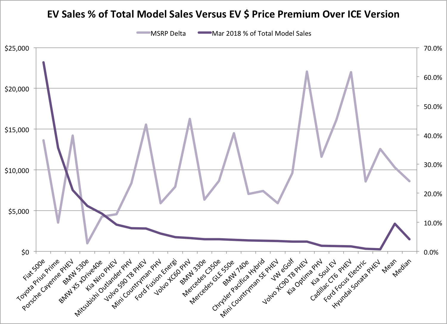EV Sales % of Total Model Sales Versus EV $ Price Premium Over ICE Version